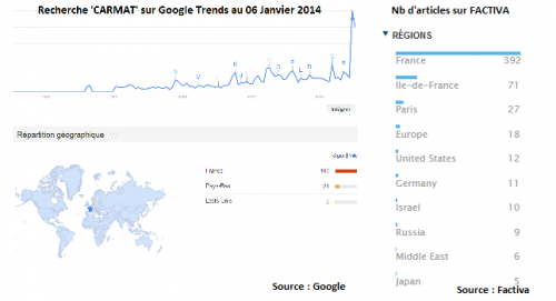 20140110_CARMAT_Sur_GoogleTrends_And_FACTIVA