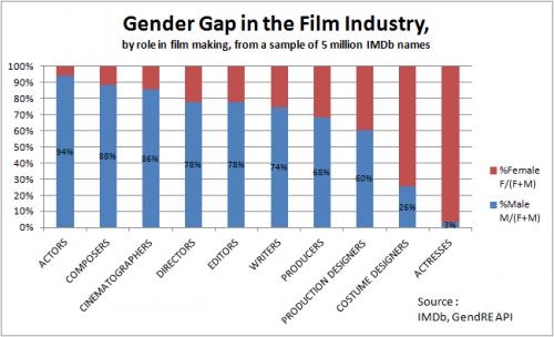 20140518_IMDb_GenderGap_byRole